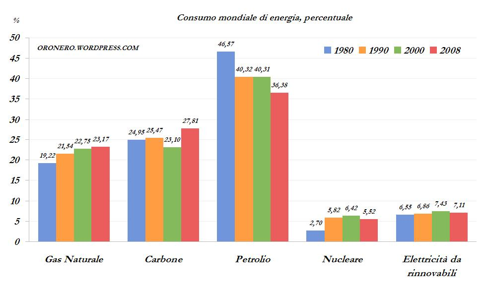consumo-di-energia-mondiale-per-tipo-percentuale