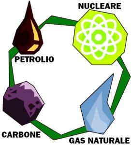 energia-non-rinnovabile